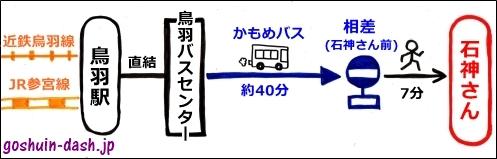 石神さん(神明神社・三重県鳥羽市)のアクセス(電車・バス)