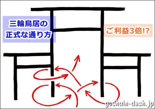三輪鳥居の正式な通り方(名古屋大須三輪神社)