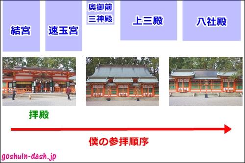 熊野速玉大社の参拝順序(参考)