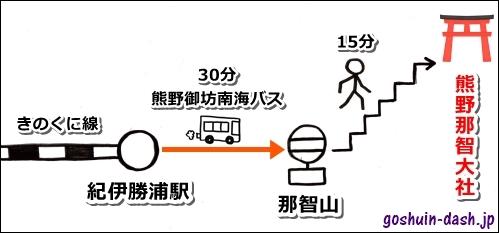 熊野那智大社へのアクセス(バス・電車)