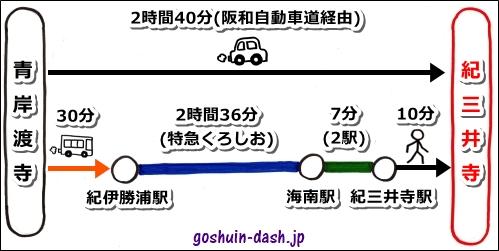 青岸渡寺から紀三井寺へのアクセス(行き方)
