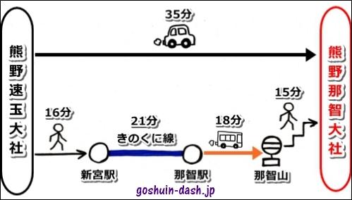 熊野速玉大社から熊野那智大社へのアクセス